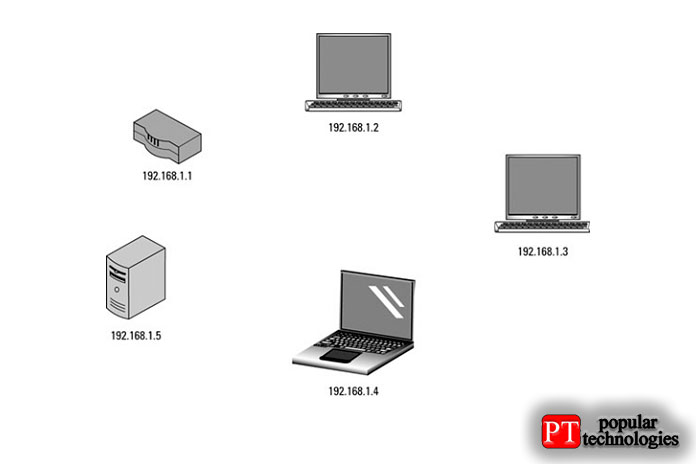 IP-адреса в домашней сети