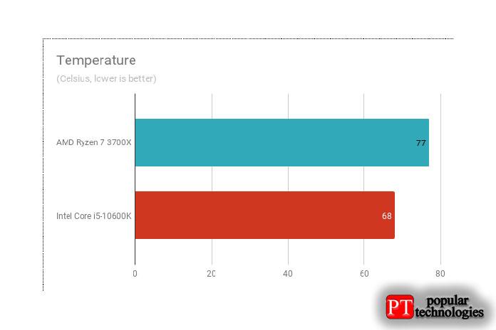 Показания температуры (поЦельсию)