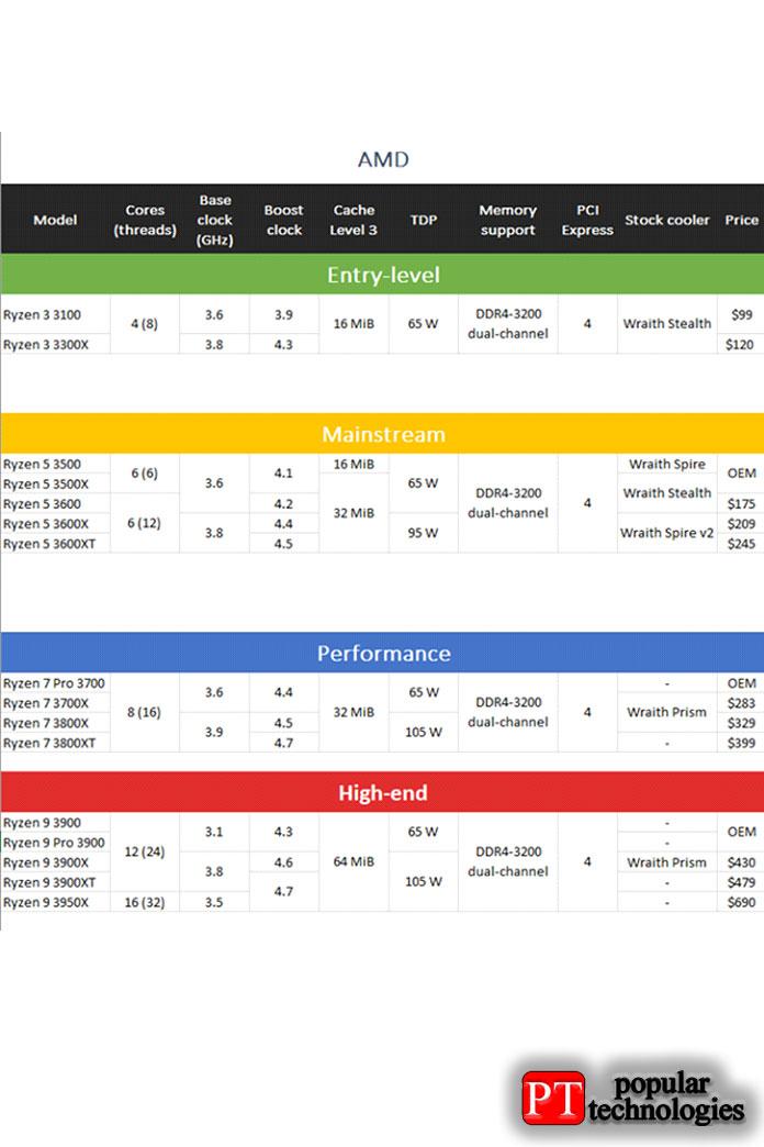 Процессоры Zen 2 AMD Ryzen: характеристики, характеристики и цены