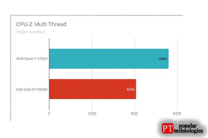 Результаты теста CPU-Z Multi Thread