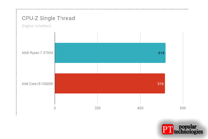 Результаты теста CPU-Z Single Thread