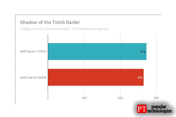 Результаты теста Shadow ofthe Tomb Raider