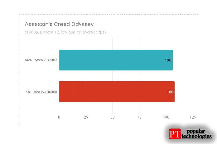 Результаты тестов вAssassin's Creed Odyssey
