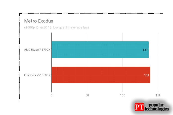 Результаты тестов вMetro Exodus