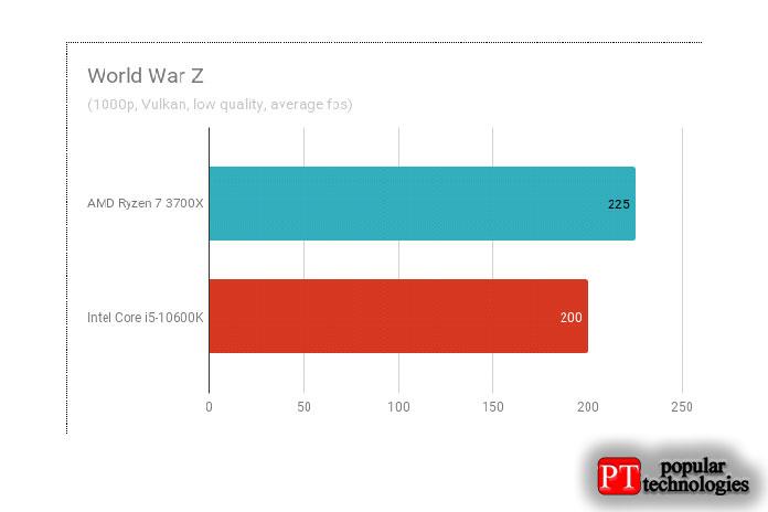 Результаты тестов вWorld War Z