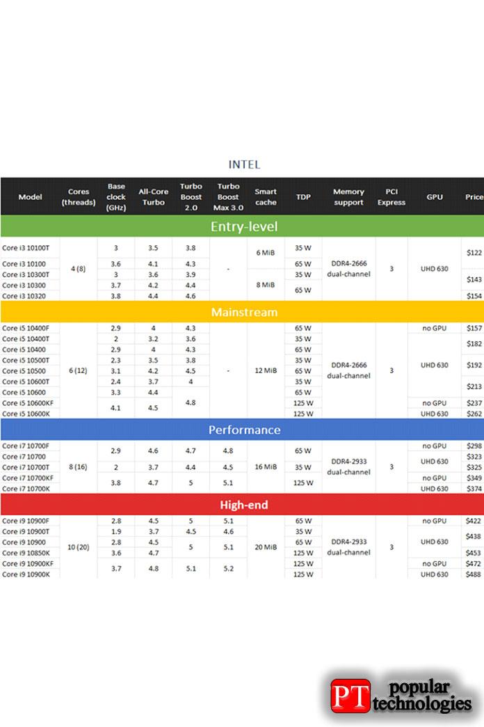Спецификации, характеристики ицены процессоров INTEL Core 10-го поколения