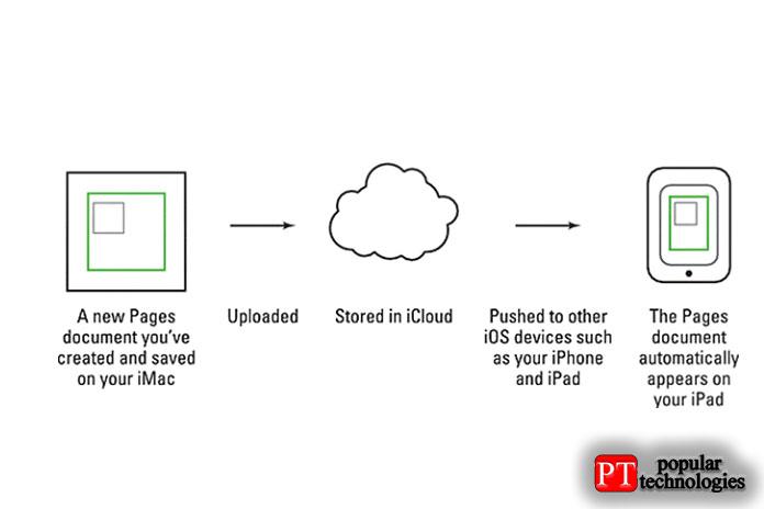 iCloud работает, передавая данные между всеми вашими устройствами iOS