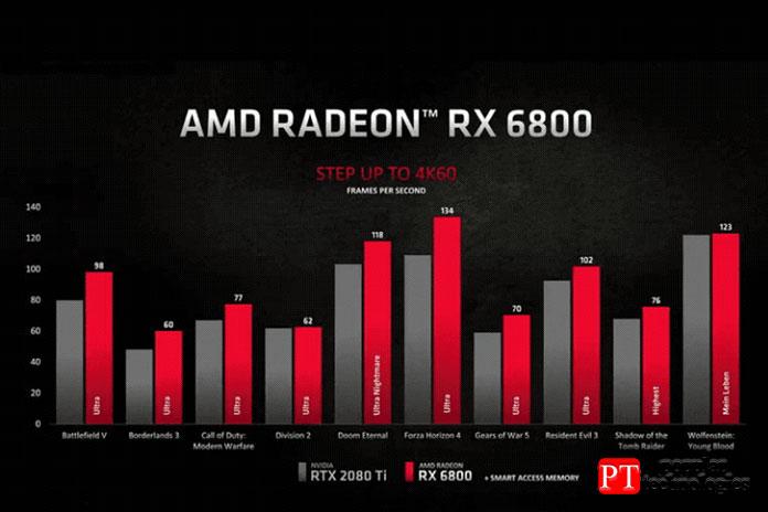 AMD RX 6800 или Nvidia RTX 3070