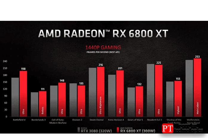 AMD RX 6800XT или Nvidia RTX 3080