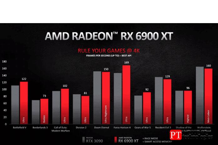 AMD RX 6900XT или Nvidia RTX 3090