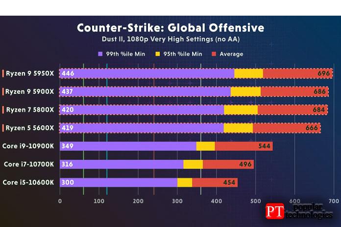 AMD Ryzen 5900X или Intel I9-10900K - Counter-Strike Global Offensive