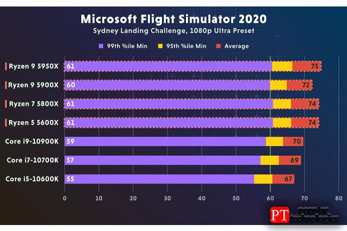 AMD Ryzen 5900X или Intel I9-10900K - Microsoft Flight Sim