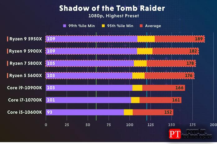 AMD-Ryzen-5900X-или-Intel-I9-10900K---compile---Shadow-OfThe-Tomb-Raider