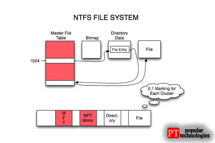Как восстановить данные из файловой системы NTFS