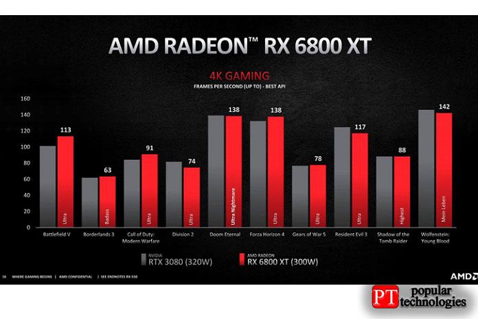 Производительность RX 6800 XT против 6900 XT 4K