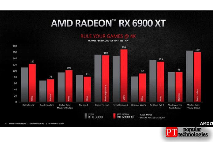 Производительность RX 6800 XT против 6900 XT 4K3