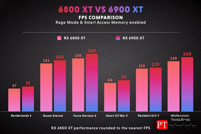 Производительность RX 6800 XT против 6900 XT 4K4