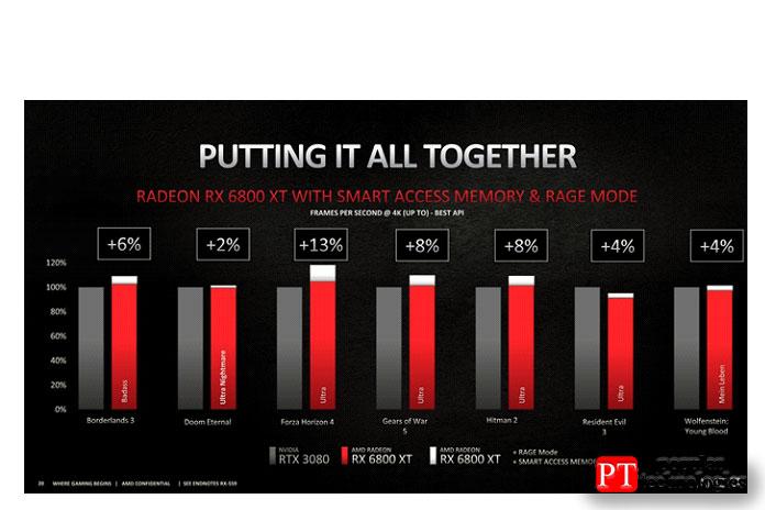 Процессоры AMD Ryzen 5000 с графическими процессорами Radeon 6000
