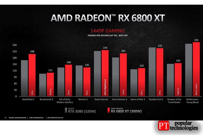 RX 6800 XT против 6900 XT 1080p и 1440p — производительность