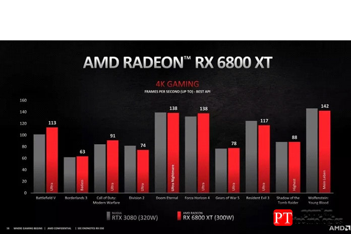 RX 6800XT или RTX 3080 - Производительность