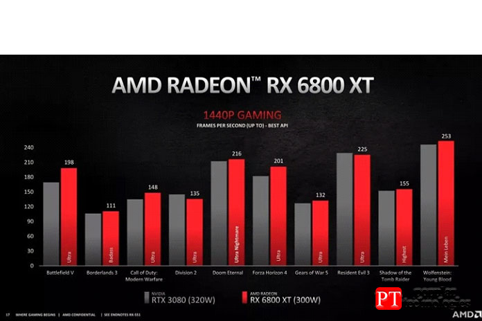 RX 6800XT или RTX 3080 - Производительность2