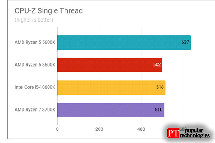 Результаты теста AMD Ryzen 5 5600X CPU-Z Single Thread