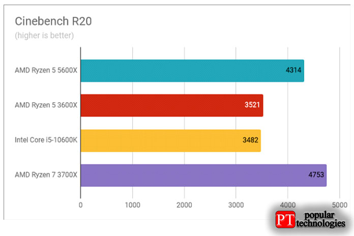 Результаты теста AMD Ryzen 5 5600X Cinebench R20