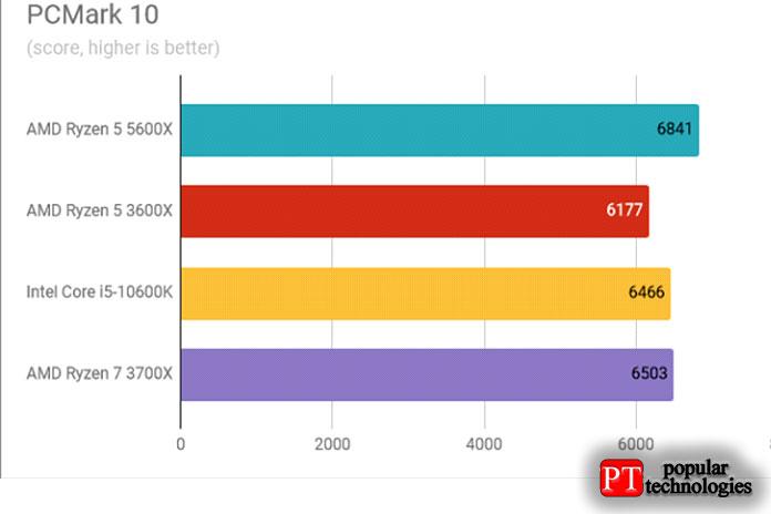 Результаты теста AMD Ryzen 5 5600X PCMark 10