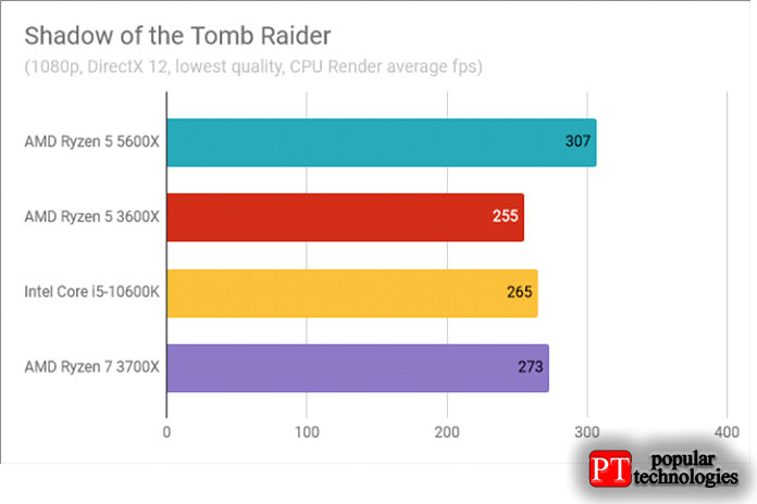 Результаты теста AMD Ryzen 5 5600X Shadow of the Tomb Raider
