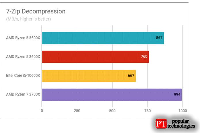 Результаты теста AMD Ryzen 5 5600X декомпрессия 7-Zip