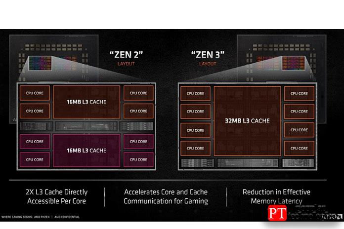 Zen 2 против Архитектуры Zen 3