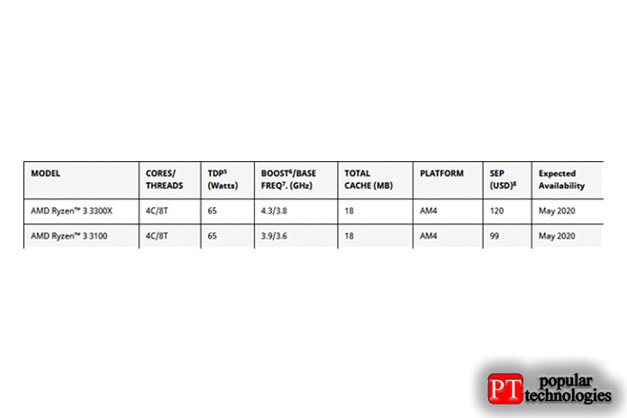 AMD Ryzen 3 3300X и AMD Ryzen 3 3100