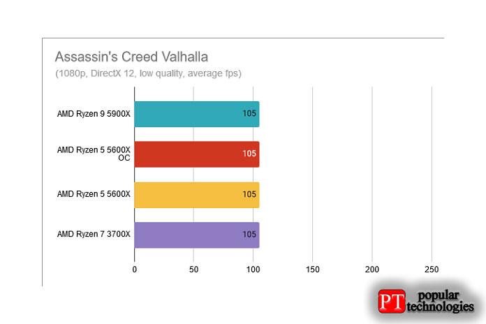 Assassin's Creed Valhalla AMD Ryzen 5 5600X разогнан до 4,8 ГГц