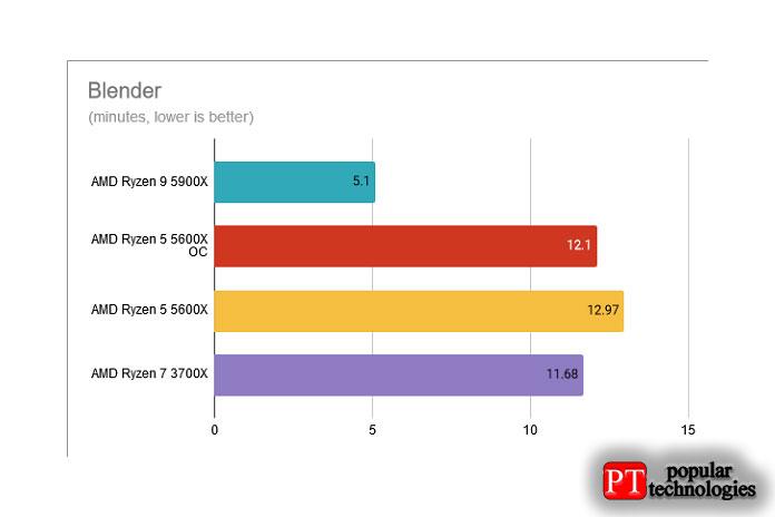 Blender AMD Ryzen 5 5600X разогнан до 4,8 ГГц