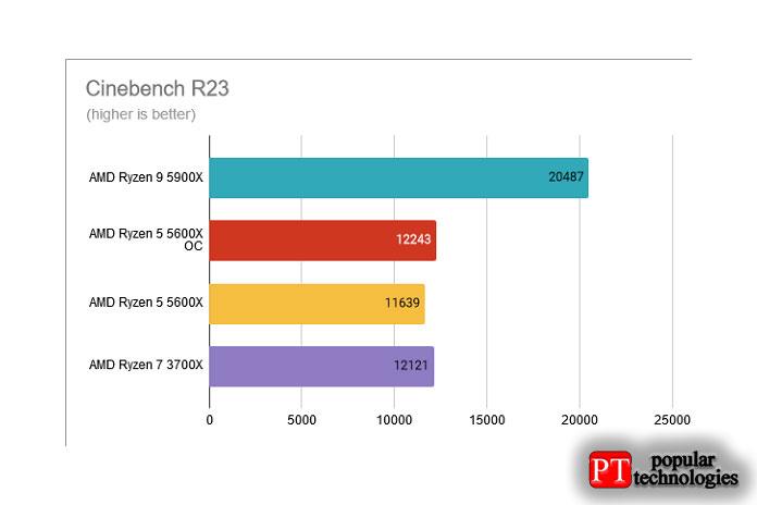 Cinebench R23 AMD Ryzen 5 5600X разогнан до 4,8 ГГц