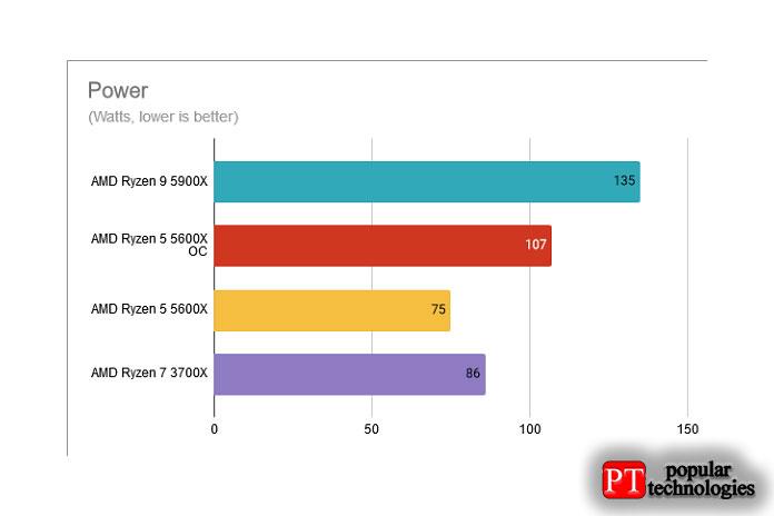 Энергопотребление AMD Ryzen 5 5600X разогнан до 4,8 ГГц