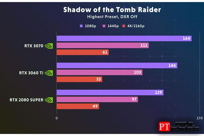 Nvidia RTX 3060 Ti 4K Shadow Of The Tomb Raider