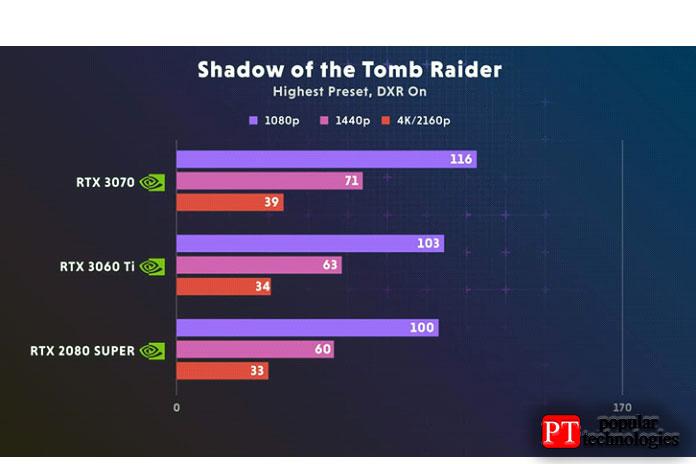 Nvidia RTX 3060 Ti 4K Shadow Of The Tomb Raider2