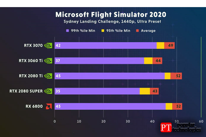Nvidia RTX 3060 Ti Microsoft Flight Simulator