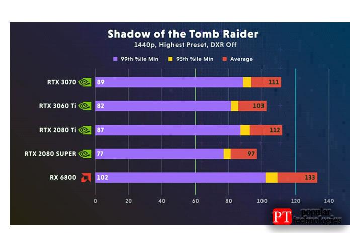 Nvidia RTX 3060 Ti Shadow изTomb Raider1