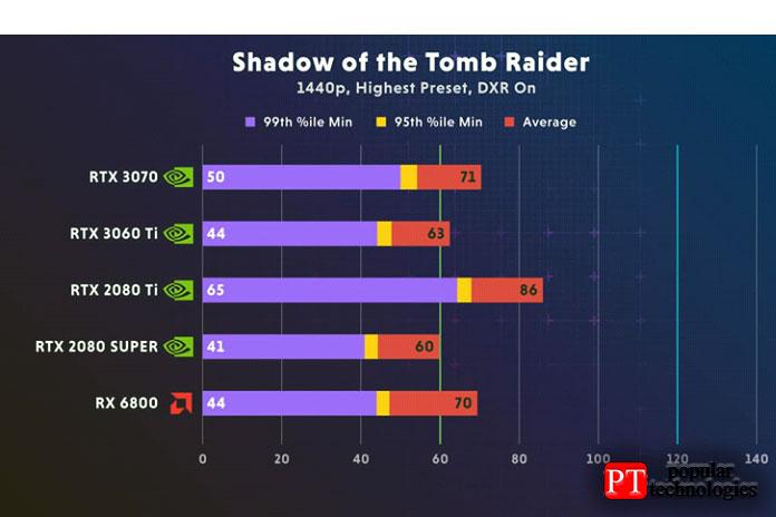Nvidia RTX 3060 Ti Shadow изTomb Raider2