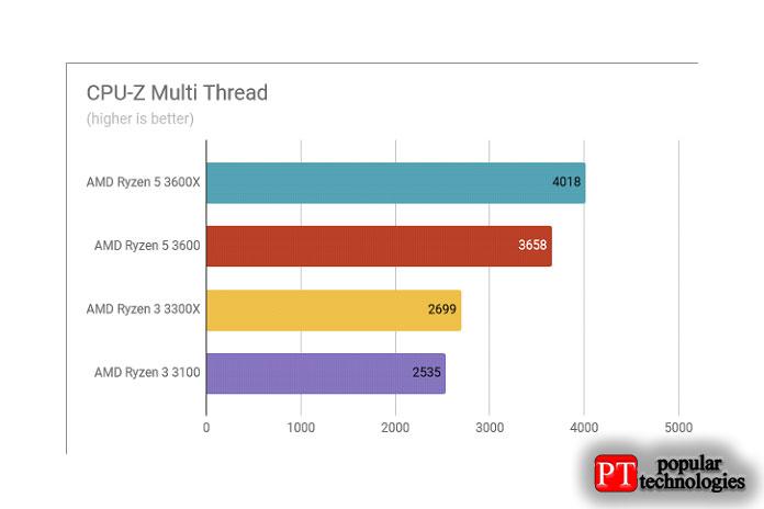 Обзор AMD Ryzen 3 3300X Результаты теста CPU-Z Multi Thread
