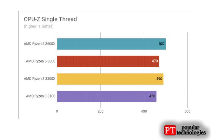Обзор AMD Ryzen 3 3300X Результаты теста CPU-Z Single Thread