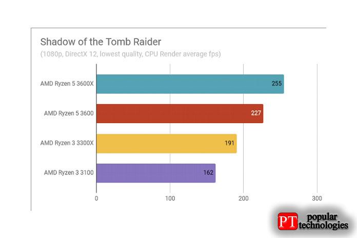 Обзор AMD Ryzen 3 3300X Результаты теста Shadow of the Tomb Raider