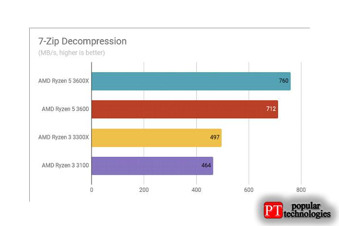 Обзор AMD Ryzen 3 3300X Результаты теста декомпрессия 7-Zip