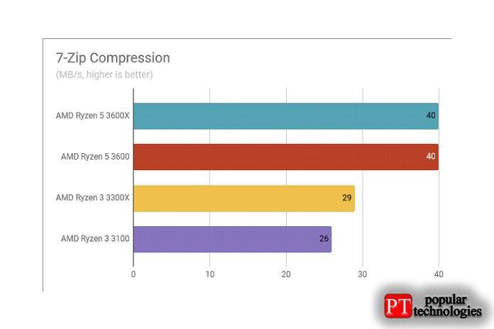 Обзор AMD Ryzen 3 3300X Результаты тестирования при сжатии 7-Zip