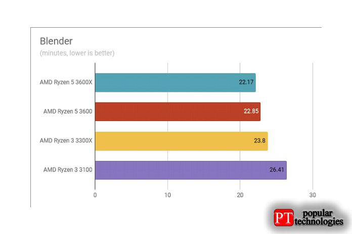 Обзор AMD Ryzen 3 3300X Результаты тестов в Blender
