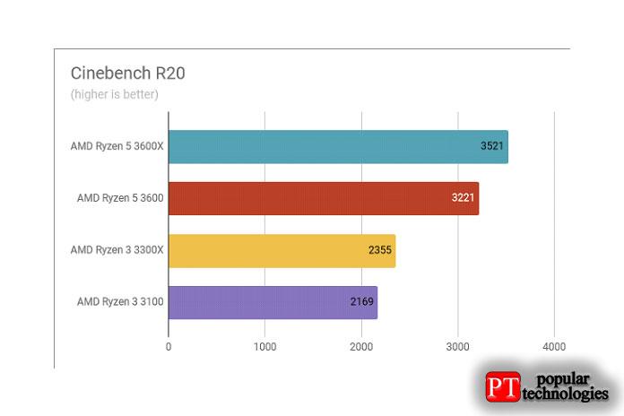 Обзор AMD Ryzen 3 3300X Результаты тестов в Cinebench R20
