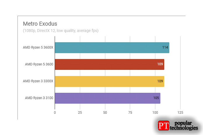 Обзор AMD Ryzen 3 3300X Результаты тестов в Metro Exodus