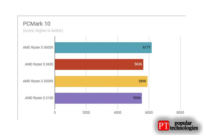 Обзор AMD Ryzen 3 3300X Результаты тестов в PCMark 10